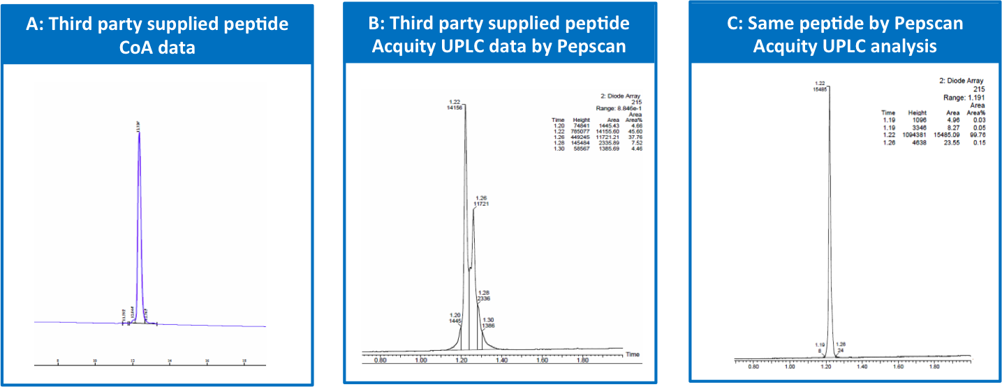 Peptide quality comparison