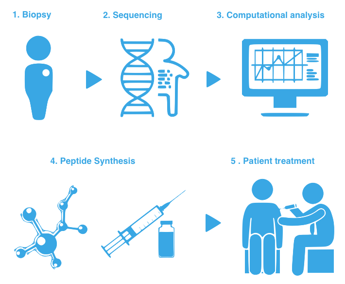 Personalized Medicine | Pepscan